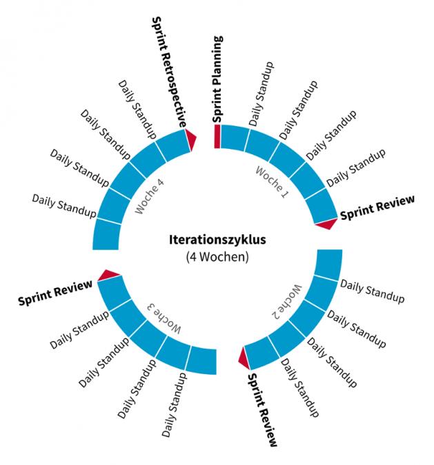 Graphik eines Scumzyklus.