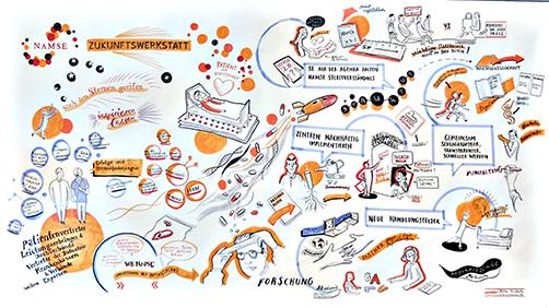 Graphik eines Graphic Recordings von der freien denkmodell-Trainerin Anne Lehmann.