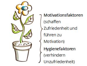 Motivation-Mitarbeiter-Fuehrungskraefte