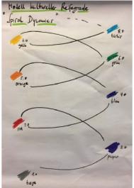 Foto der Spirale die in verschiedenen Farben dargestellt ist