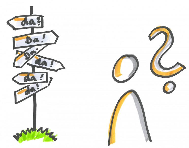 Karikatur von einer Person, welche vor einem Wegweiser steht der in alle Richtungen zeigt und neben der Person ist ein großes Fragezeichen abgebildet