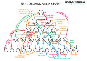 Bild von drei Strukturen innerhalb einer Organisation