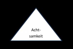 Foto von einem Achtsamkeitsdreieck, mit den Begriffen Krper (links unten) Emotionen (rechts unten) und Geist oben in der Mitte, innen drin steht das Wort Achtsamkeit