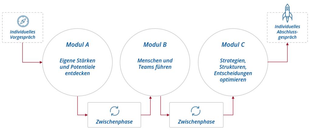 Graphik zur Veranschaulichung der Struktur der Führungskräfteentwicklung bei denkmodell mit drei Präsenzmodulen, zwei Transferphasen sowie Vor- und Nachbereitungsphase