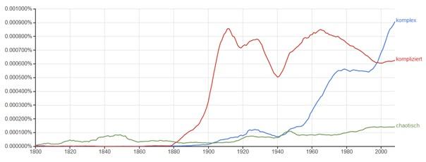 Screenshot einer graphischen Auswertung einer Google Recherche.