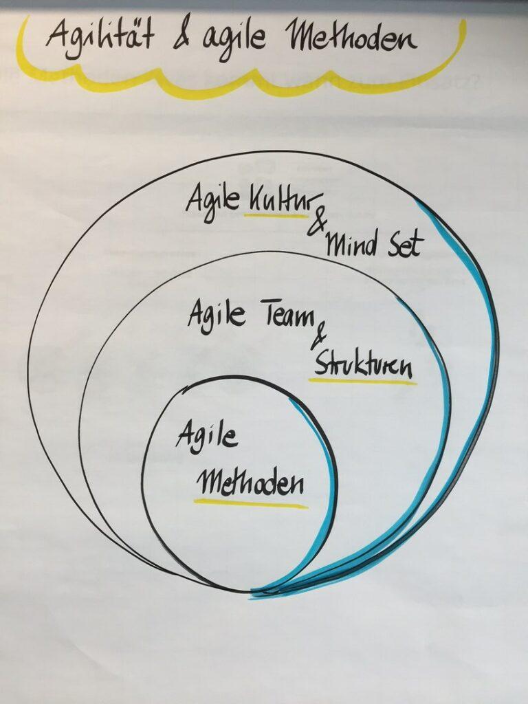 Foto eines Vlipcharts zu Agilität und agilen Methoden.