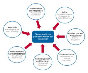 Graphik zur Darstellung der Einflüsse auf ökonomische und physische Kosten der Integration.