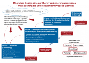 Graphische Darstellung eien möglichen Design eines größeren Veränderungenprozesses mit Coaching als unterstützendem Prozess-Element.