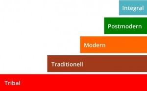 Die Neuerfindung Der Organisation Reinventing Organizations Von Frederic Laloux Denkmodell